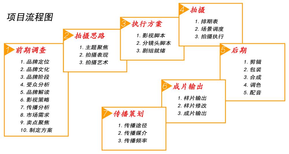 服务内容(图2)